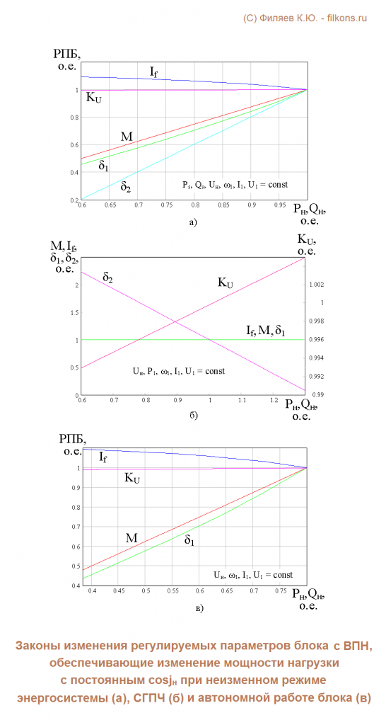 Зависимости параметров режима комплекса от регулируемых параметров энергоблока