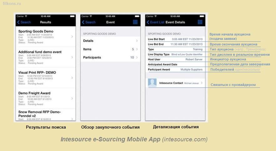 Intesource: Первое программное обеспечение для участия в электронных торгах с мобильных устройств.